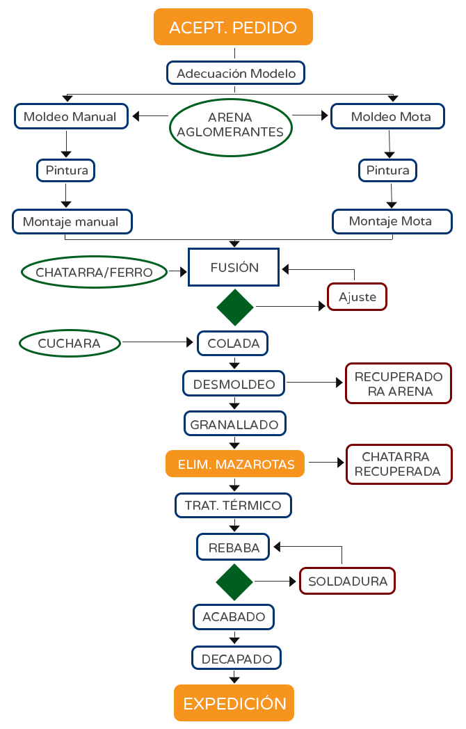 diagrama-flujo-produccion