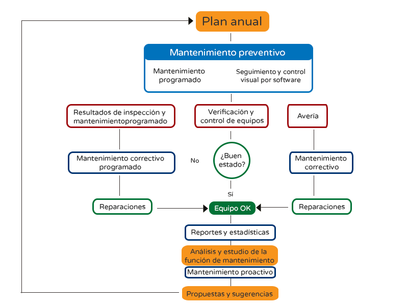 diagrama-flujo-movimiento-preventivo