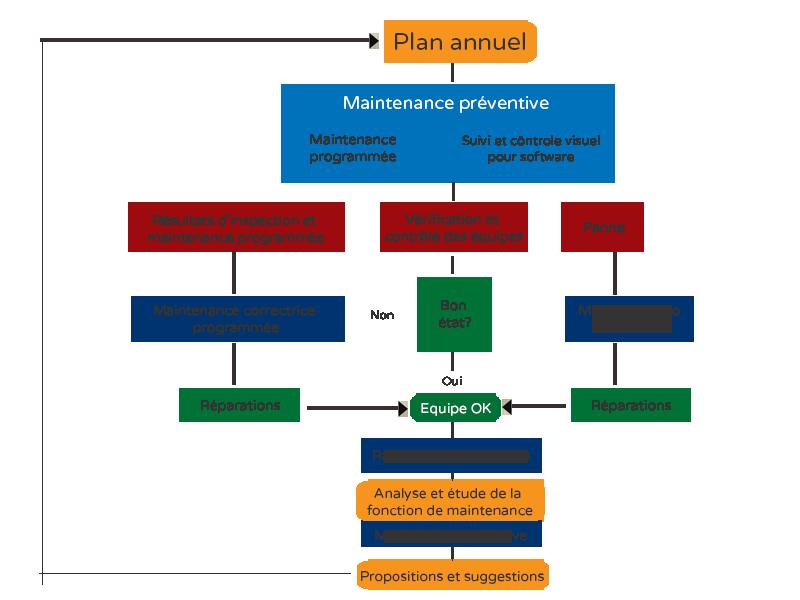 diagramme-flux-mouvement-préventif
