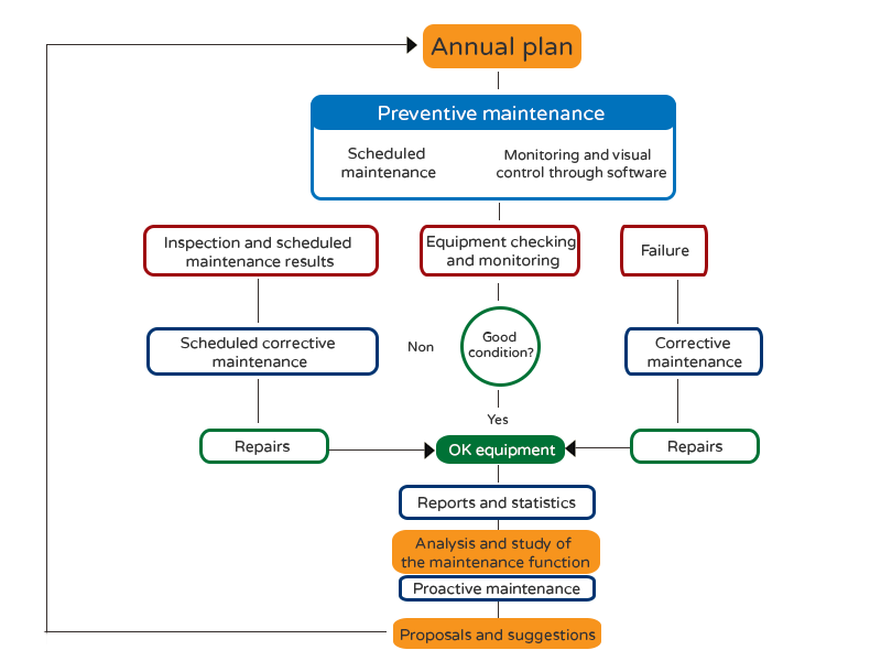 preventive-maintenance-flowchart