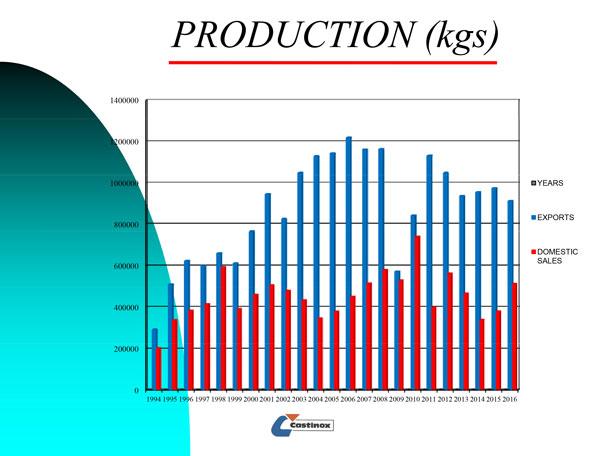 produccion-castinox
